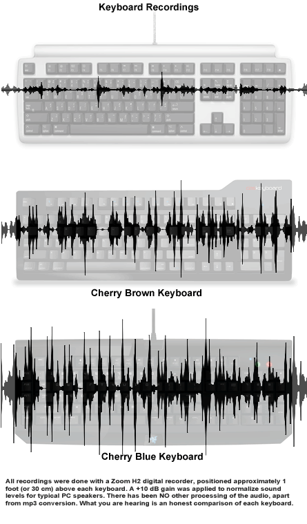 Mini Quiet Pro PC Keyboard recordings