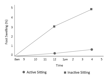 Active Sitting Chart