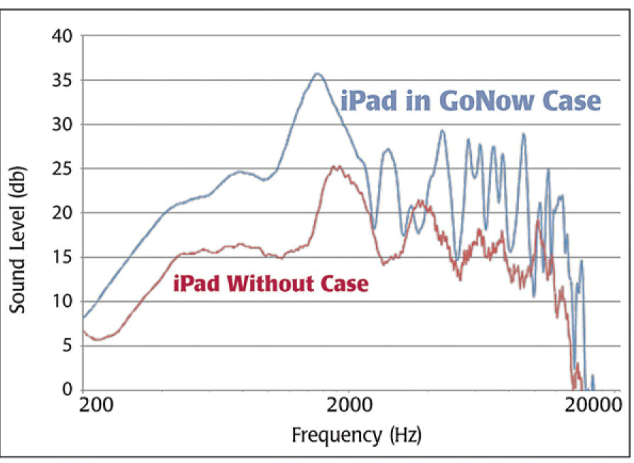 GoNow Case for iPad 2, 3, 4 chart