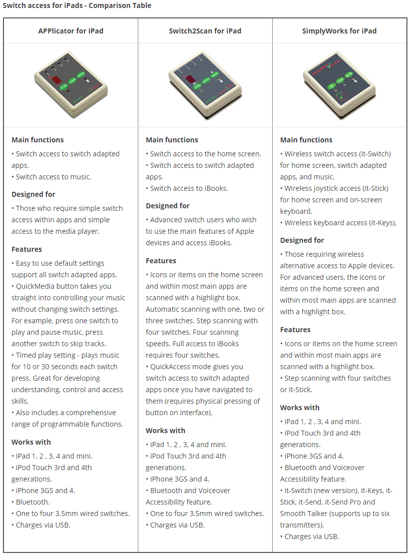 switch access for iPads comparison table