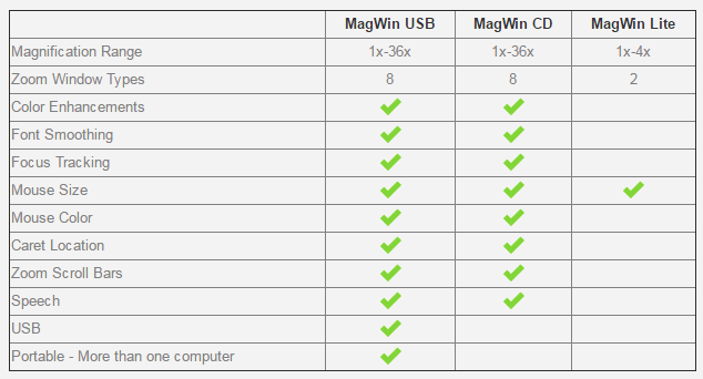 magwin product comparison